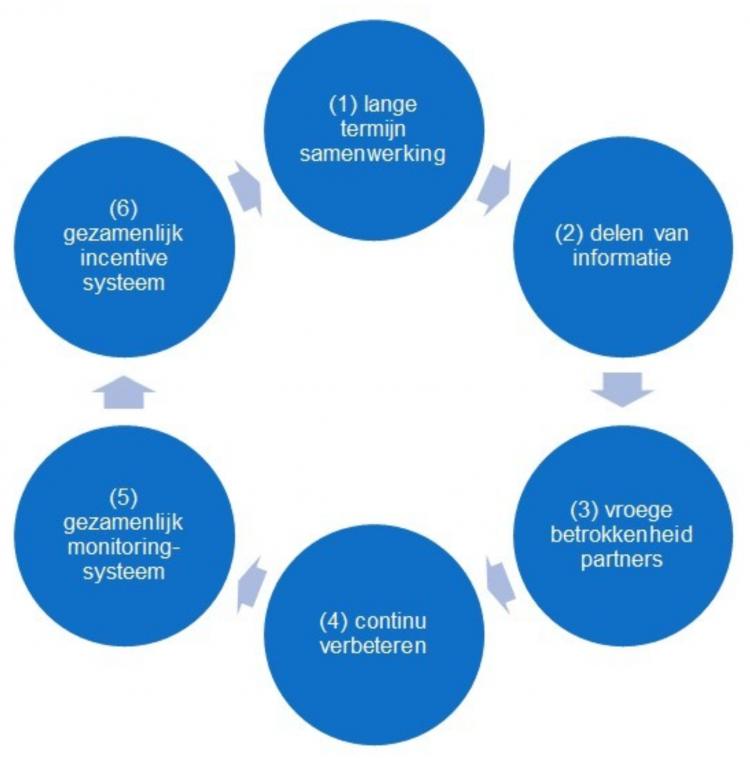 Value Based Healthcare en ketensamenwerking Been Management Consulting