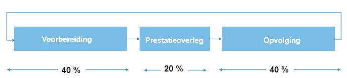 Prestatieoverleg - efficiënt vergaderen - Been Management Consulting