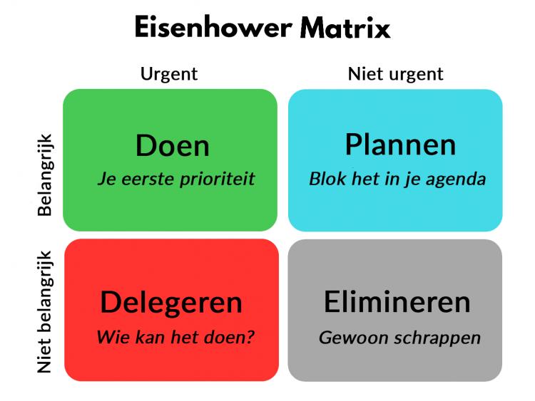 The-Eisenhower-Decision-Matrix - presetatieoverleg - Been Management Consulting