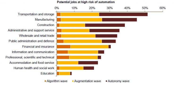 Welke banen kun je automatiseren - Been Management Consulting
