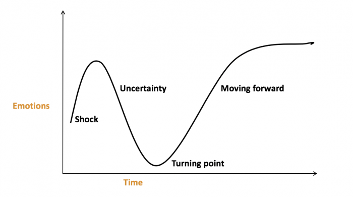 change-curve-transformatie-been-management-consulting