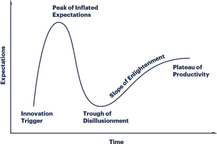 hype-cycle-transformatie-been-management-consulting