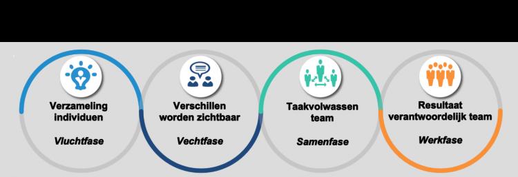 coronacrisis-teambuilding-samenwerking-been-management-consulting