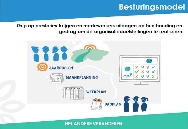 Besturingsmodel-Been-Management-Consulting-Dia1