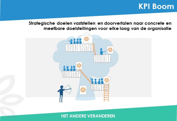 KPI-boom-Been-Management-consulting-Dia1