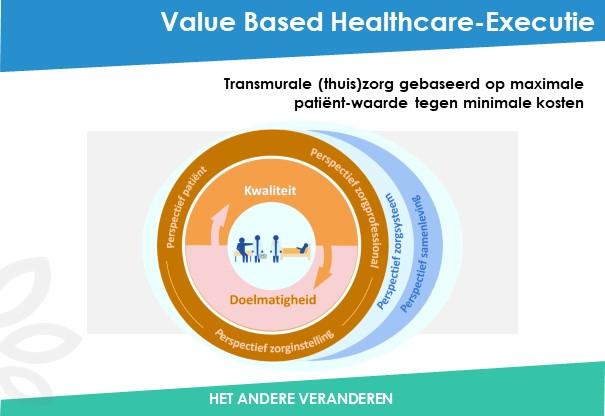 VBHC-Executie-Been-Management-Consulting-Dia1