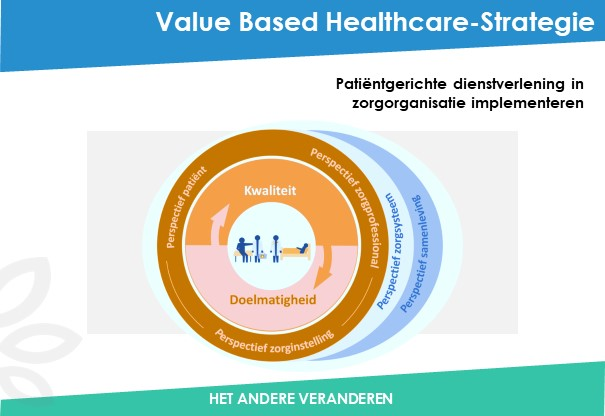 VBHC-Strategie-Been-Management-Consulting-Dia1