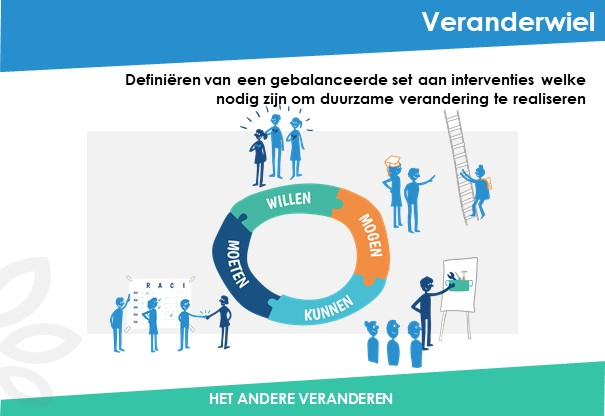 Veranderwiel-Been-Management-Consulting-Dia1