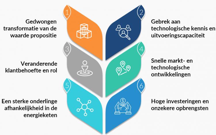 energietransitie-duurzaam-been-management-consulting-mobiel
