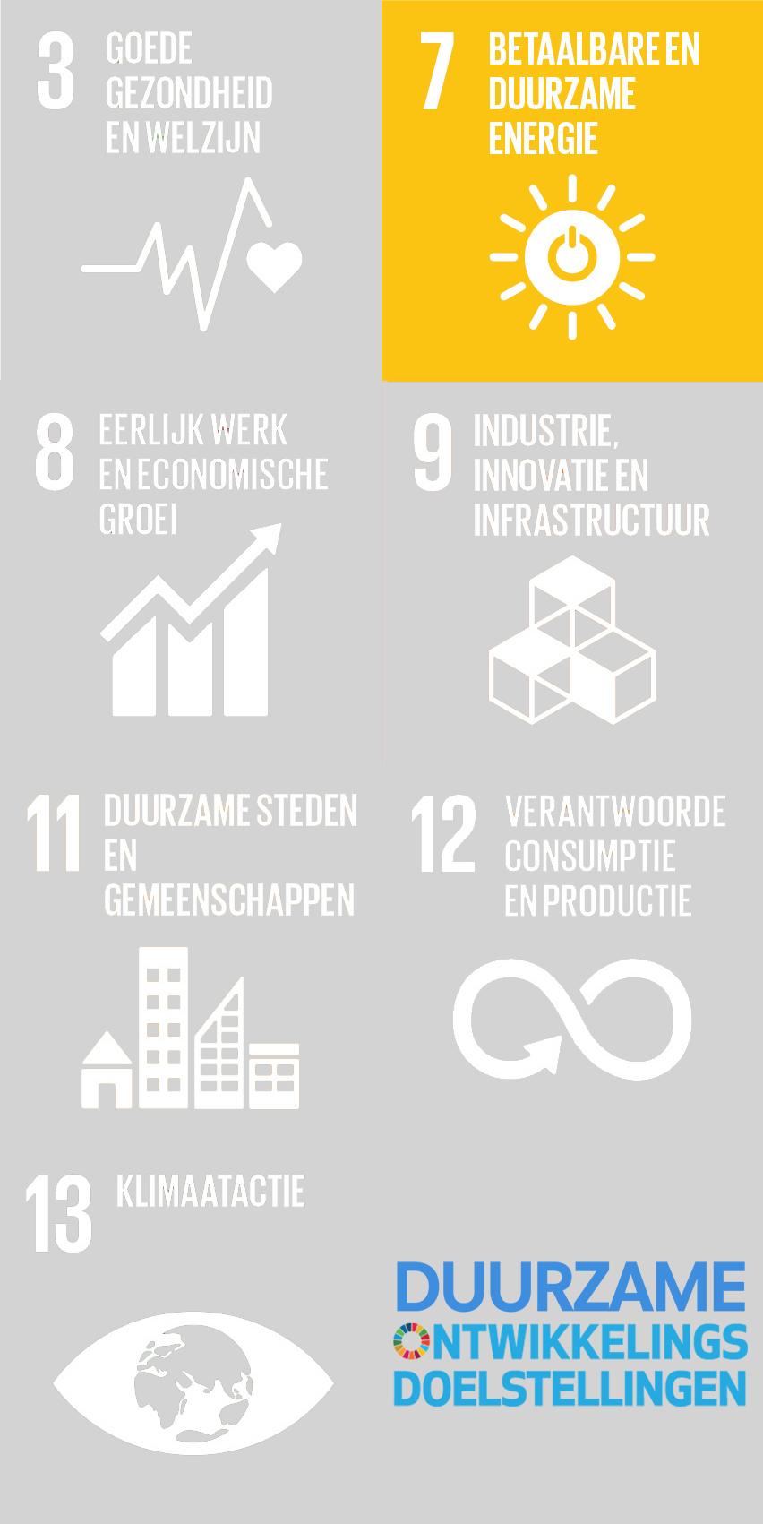 Energietransitie-SDG-been-management-consulting-mobiel