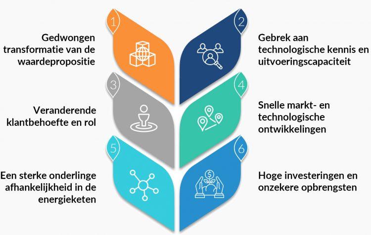 Energie-duurzaam-been-management-consulting-mobiel