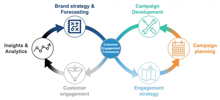 customer-engagement-framework-been-management-consulting
