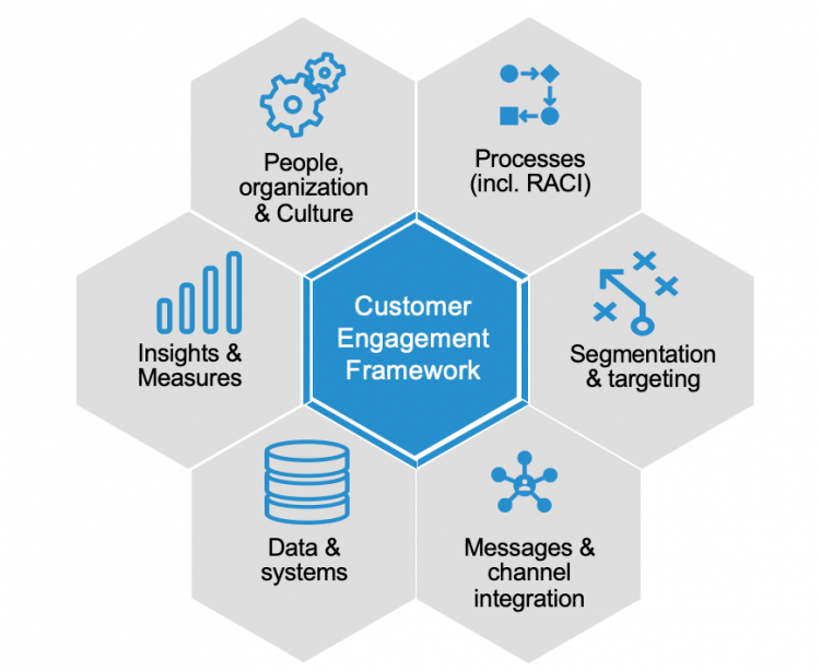 customer-engagement-framework-farma-been-management-consulting