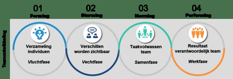 Vier fases van teamontwikkeling