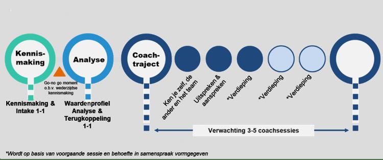 leiderschap en teamontwikkeling propositie