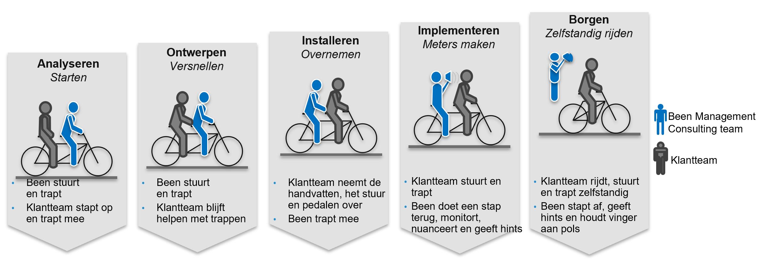 prestatieverbetering-strategie-executie-been-management-consulting-fiets.png